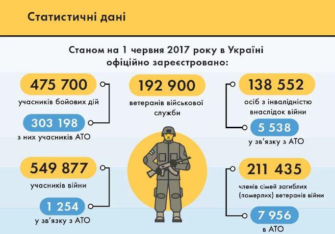 Скільки в Україні ветеранів