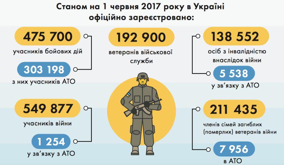Министерство по делам ветеранов