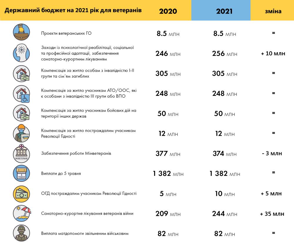 Які видатки на ветеранські програми закладають до Держбюджету-2021